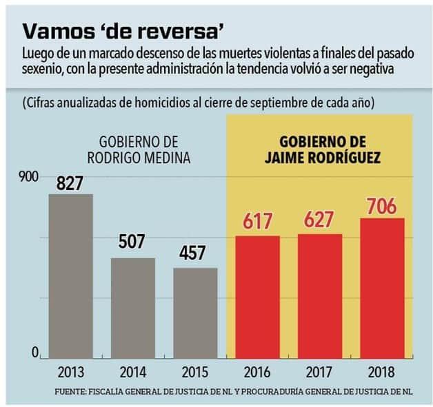 Comparación de homicidios en gobiernos