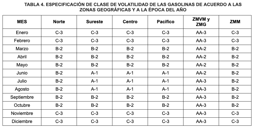 Gasolina de mala calidad en Monterrey