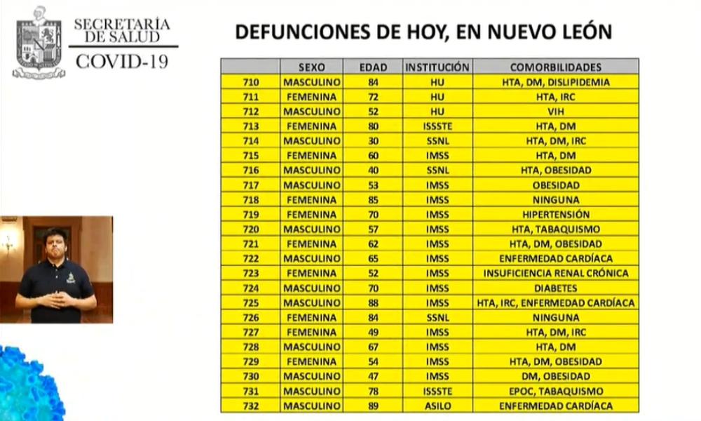 Nuevo León acumula 732 decesos por COVID-19