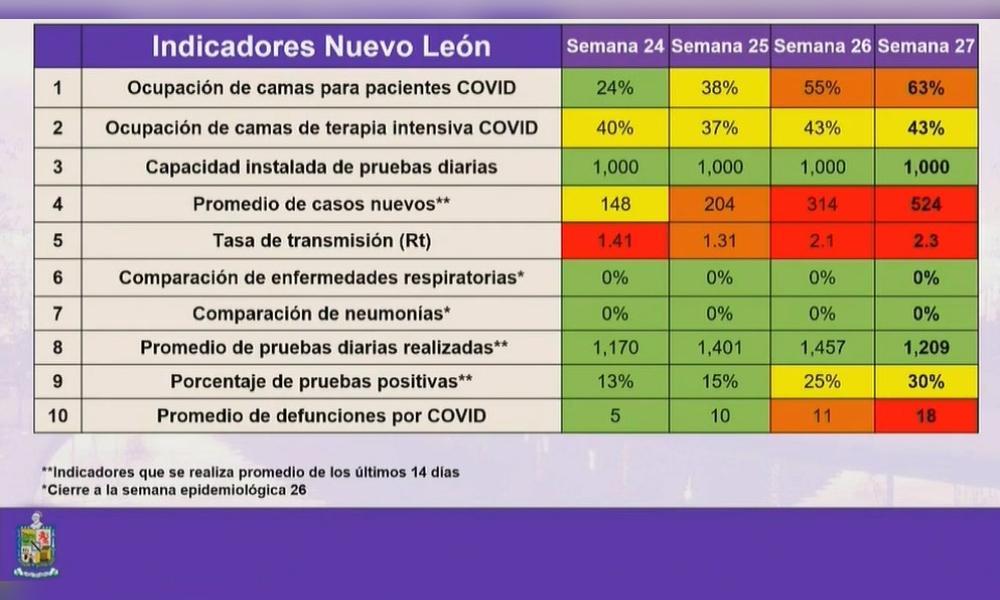 Supera NL los 17 mil casos de COVID-19