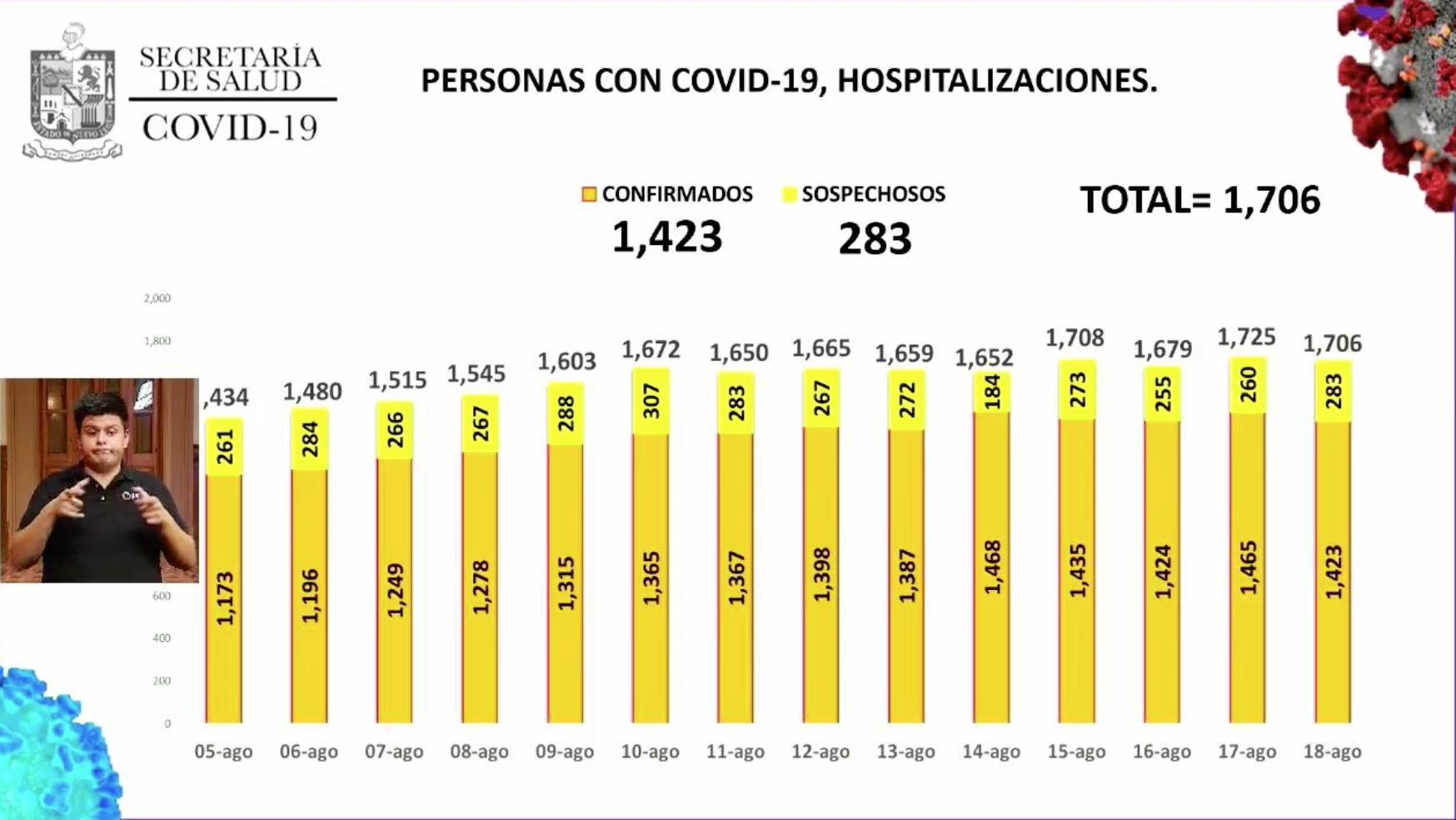 hospitalizaciones covid